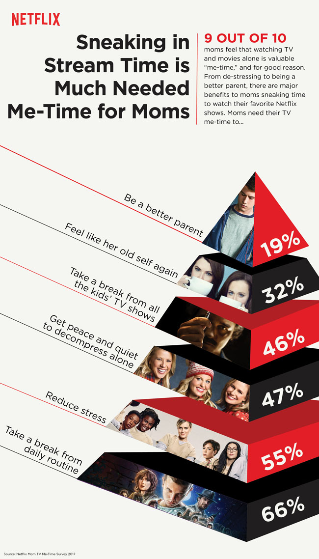 Netflix Mom Sneak Streaming TV Time Infographic